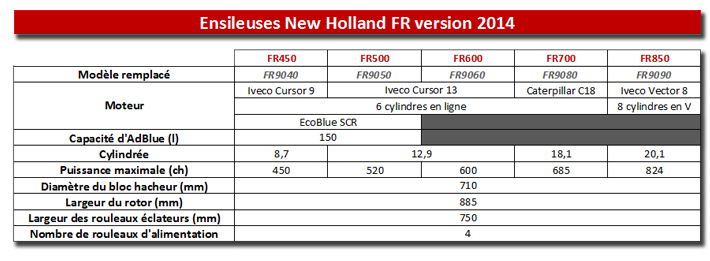New Holland FR 2012